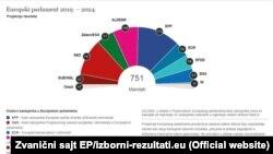 Состав Европарламента показывает растущую фрагментацию депутатского корпуса.