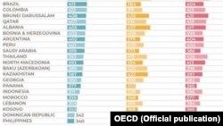 """Programi për vlerësimin ndërkombëtar të nxënësve, injohur me shkurtesën """"PISA"""", ka radhitur Kosovën në vendin e 77-të në mesin e 79 shteteve"""