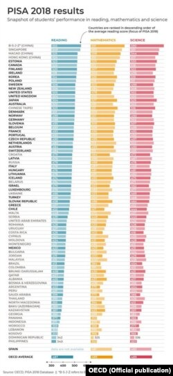 Kosova është radhitur në vendin e 77 në vlerësimin e PISA-s.