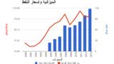 مخطط بياني لأسعار النفط وموازنة العراق المالية