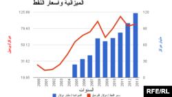 خط بياني يمثل العلاقة بين الموازنة العامة في العراق وعائدات النفط