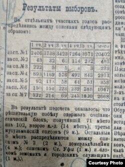 """Результаты выборов в Уфимскую гордуму в газете """"Вперед!"""""""
