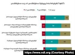 NDI-ს კვლევის შედეგები 2018 წლის გაზაფხულზე.