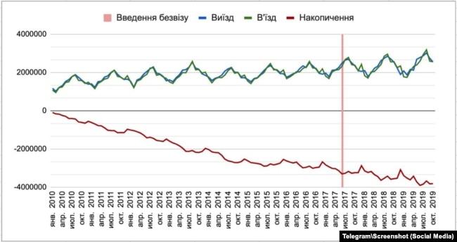 Згідно з графіком, що його оприлюднив міністр Дмитро Дубілет, безвіз особливо не вплинув на темпи трудової міграції