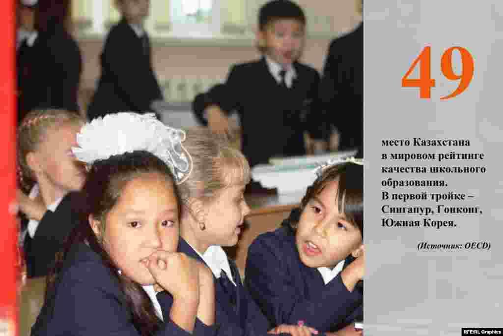 Рейтинг качества школьного образования был составлен на основе объединенных международных тестов по точным наукам. Первое место в списке занял Сингапур, за ним идут Гонконг и Южная Корея.