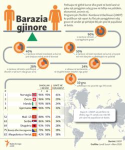 Kosovo: info graphic - Gender equality