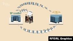 «ВБР» використав гроші з фіктивних депозитів для кредитування «Укрзалізниці»