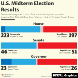 Infographic - U.S. Midterm Election Results