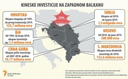 Chinese investments in Western Balkan