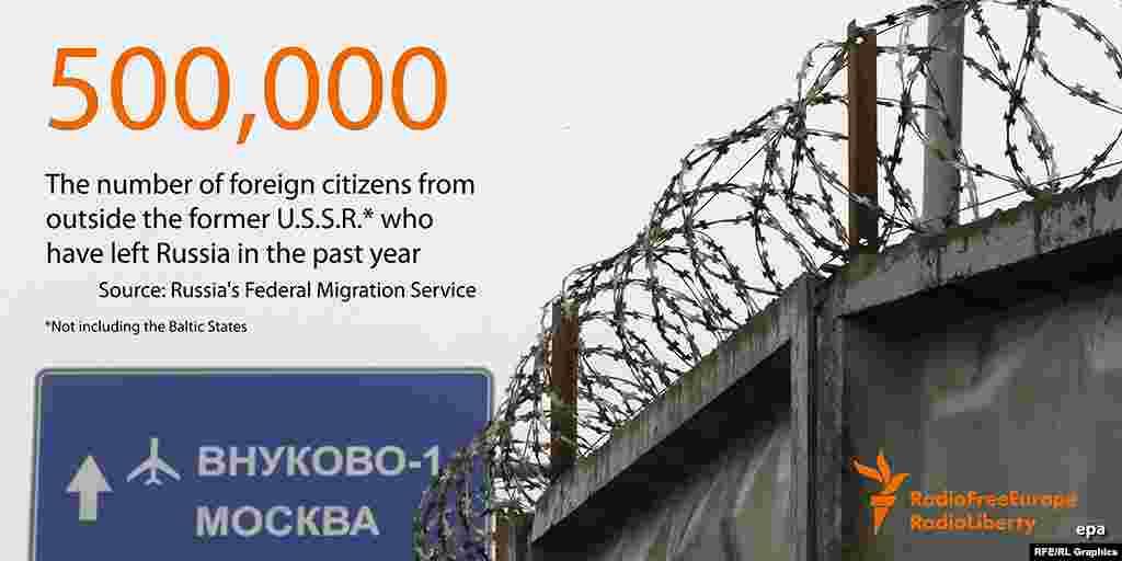 500 тысяч - число граждан бывших советских республик, покинувших территорию России за последний год