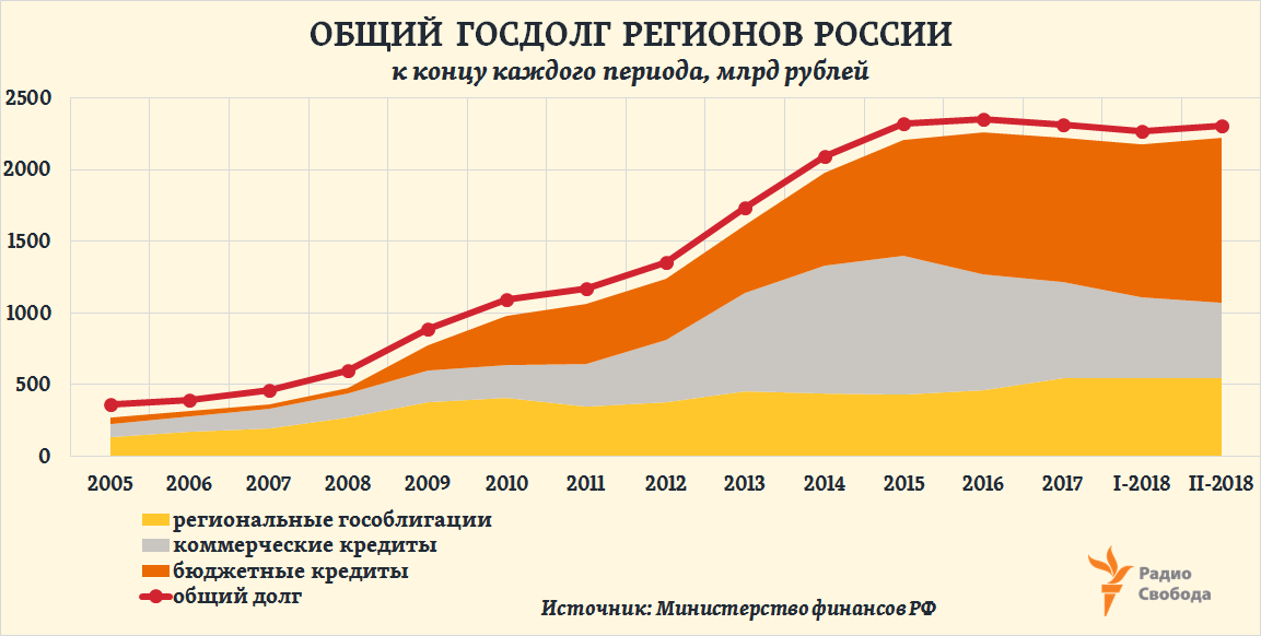 Russia-Factograph-Regions-Debt-Structure-2005-2018-Feb