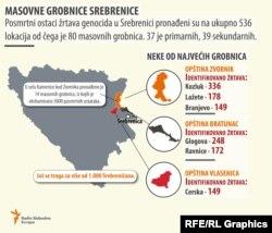 Masovne grobnice sa posmrtnim ostacima Srebreničana