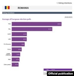 Intenția de vot la europarlamentare, la începutul lunii martie