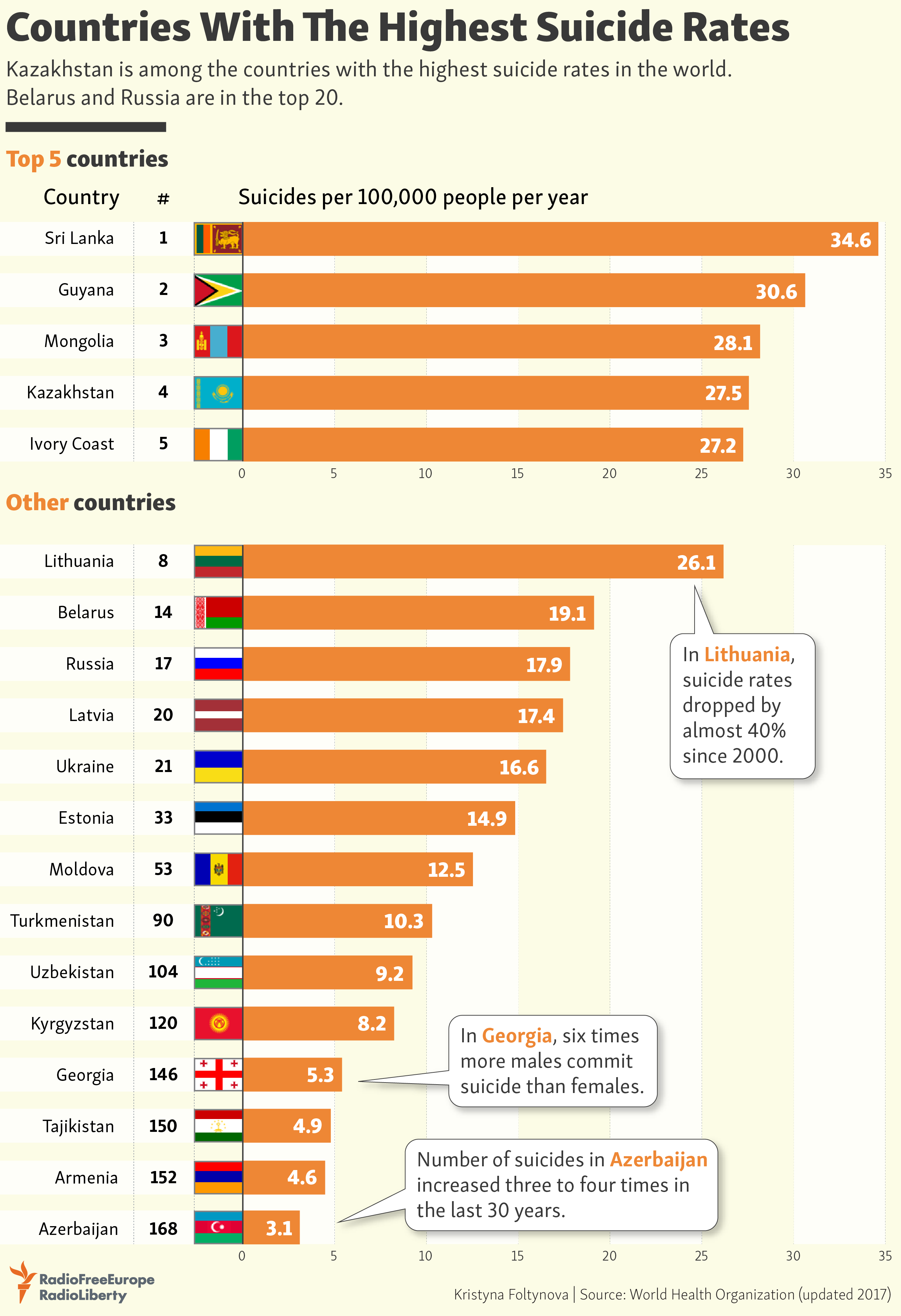 Countries With The Highest Suicide Rates