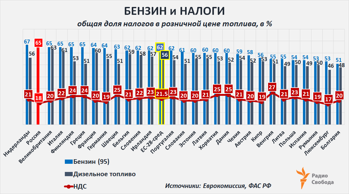 Russia-Factograph-Petrol Price-Taxes Share-EU-Rus-2018