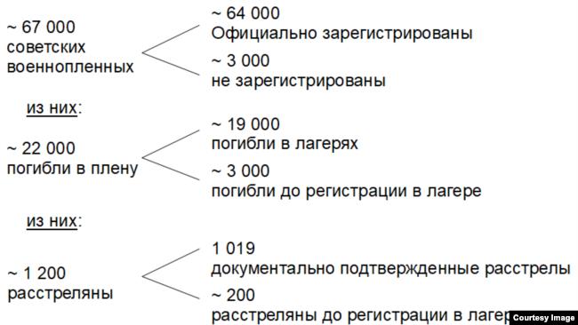 Данные о численности расстрелянных в финских лагерях советских военнопленных (по оценке Антти Куялы)