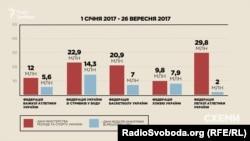 «Біпрозорро» показує, як федерації освоювали бюджетні кошти