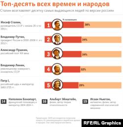 Самые популярные исторические личности в современной России