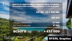 Сукупно витрати на відпочинок усієї родини чиновника склали більше 52 тисяч євро
