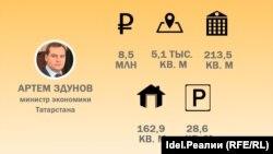"""Самым """"богатым"""" министром в Татарстане в 2016 году стал Артем Здунов, заработав 8,5 млн рублей"""