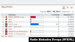 Резултатите објавени на веб-страницата на Државната изборна комисија од прегласувањето во Теарце.