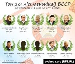 Топ-10 пісьменьнікаў БССР па агульным накладзе выданьняў