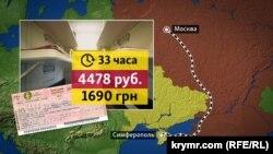 Стоимость железнодорожного билета Москва-Симферополь