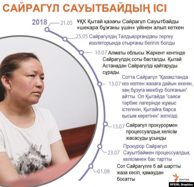 Kazakhstan-Sairagul Saytbai court