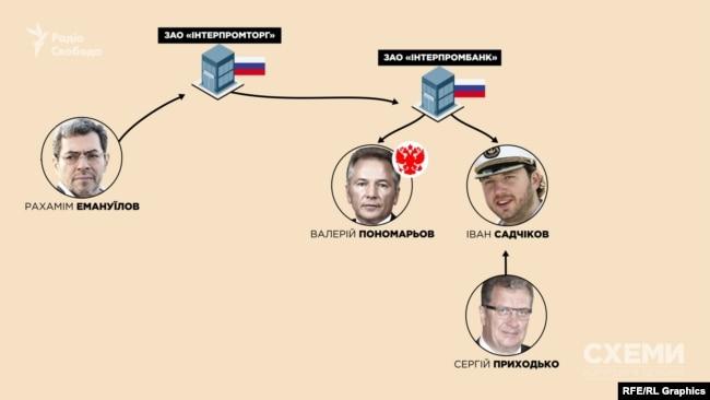 Іван Садчіков – член ради директорів російського «Інтерпромбанку». Його тесть – Сергій Приходько