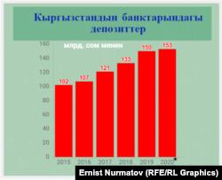 Кыргызстандын коммерциялык банктарындагы депозиттердин суммасынын динамикасы.
