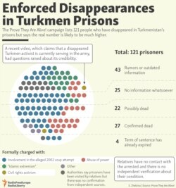INFOGRAPHICS: Enforced Disappearances in Turkmen Prisons