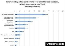 Що для Вас є підставою голосувати за кандидата на місцевих виборах?