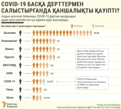 Kazakhstan infographics covid 19 comparison with other diseases