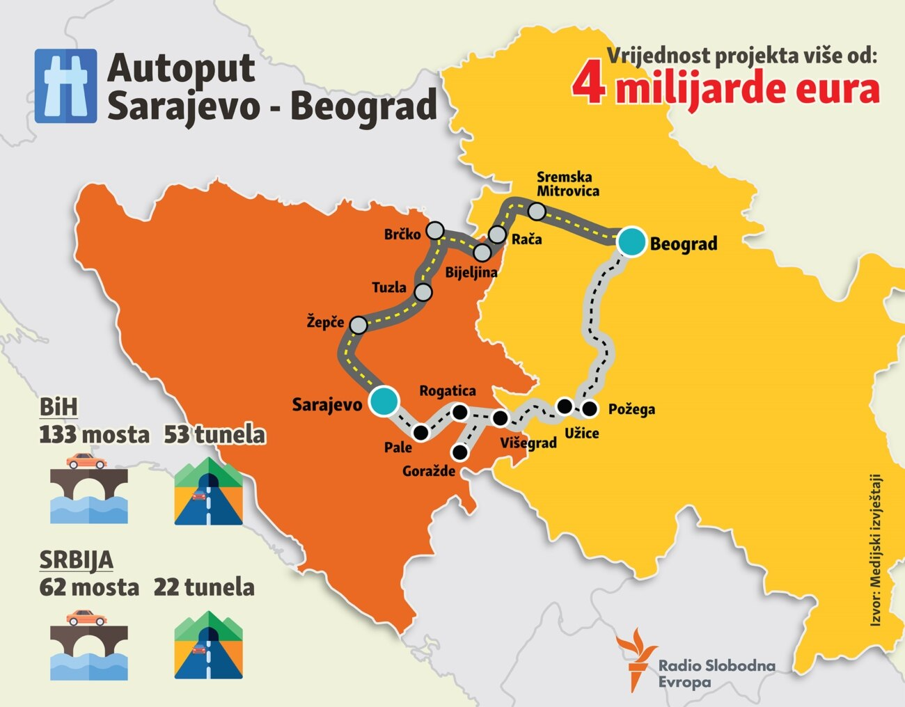 Infographic - highway Sarajevo - Belgrade, February 2019, Balkan service