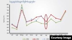 ეკონომიკური მიმოხილვა და ინდიკატორები - საგადასახადო შემოსავლები - იანვარი-აგვისტო 2013