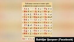 Латын арибиндеги кыргыз алфавитинин Бахтияр Шаршеев сунуш кылган варианты.