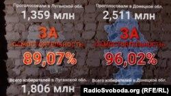 «Результати» незаконного «референдуму» бойовиків