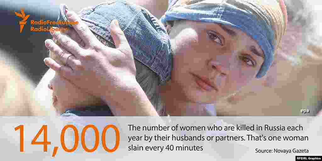 14 000 - число женщин-жертв домашнего насилия в России в прошлом году. Согласно статистике, каждые сорок минут от руки мужа или партнера в стране гибнет одна женщина