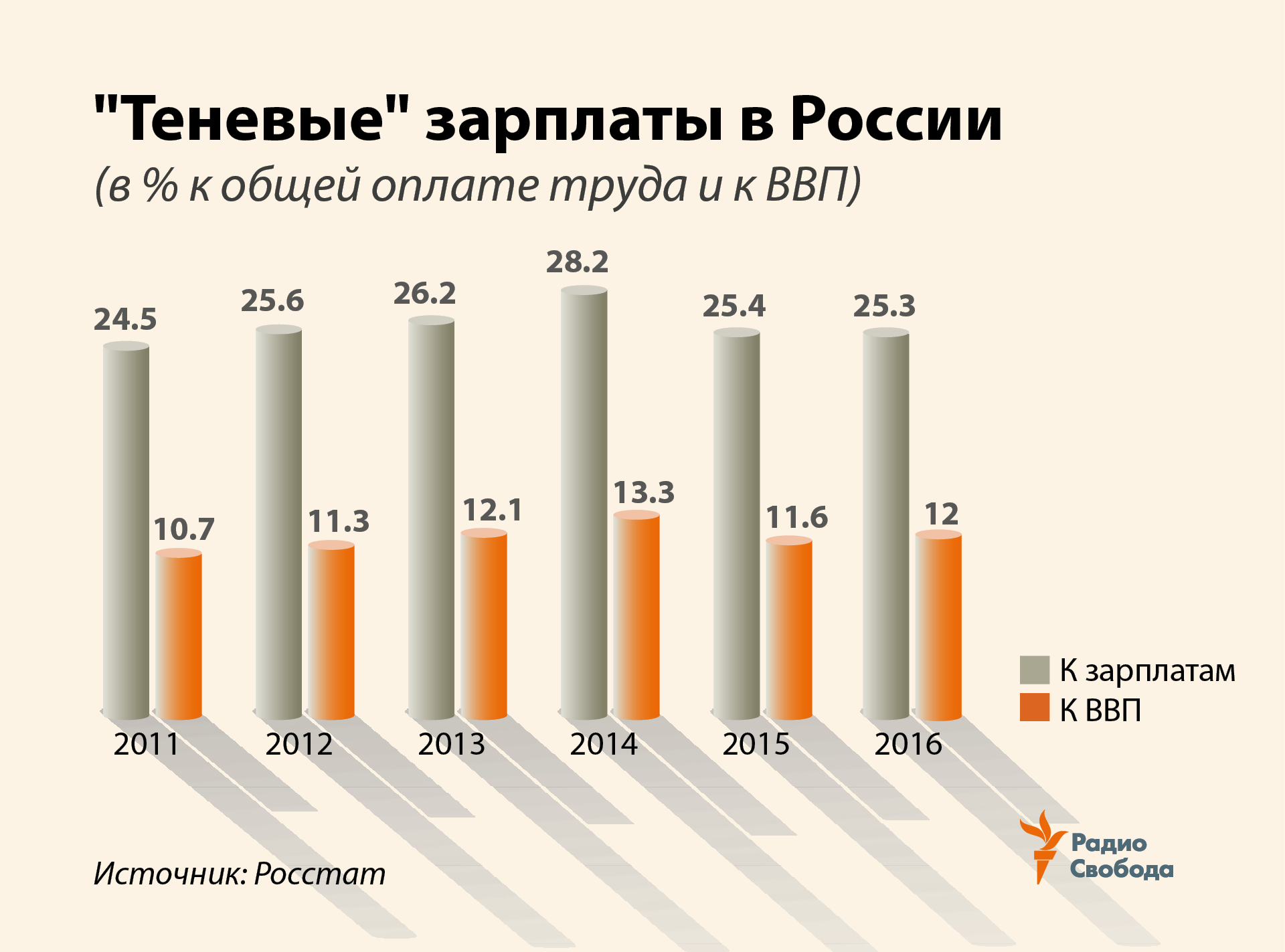 Russia -- Factograph -- Shadow Economy -- Salaries