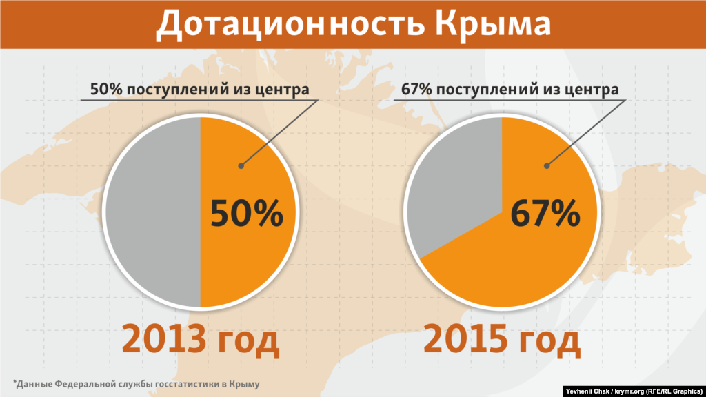 В российских условиях Крым самостоятельно заработал только треть, остальные 67% направили из российского центра