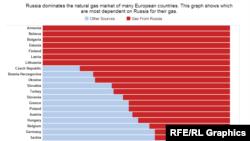 Трите балтички земји, Латвија, Литванија и Естонија плаќаат многу за руски гас.