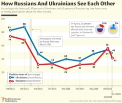 INFOGRAPHIC: How Russians And Ukrainians See Each Other