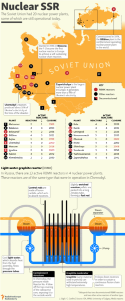 Infographic - Nuclear SSR