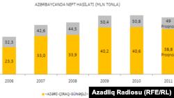 Azərbaycanda 2006-2011-ci illərdə neft istehsalı