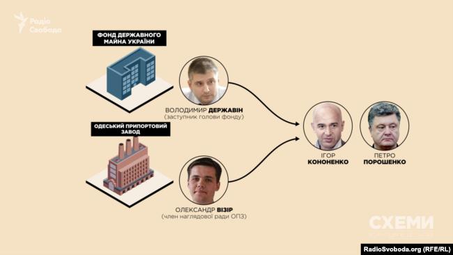 Колишні помічники Ігоря Кононенка пов'язані з ОПЗ