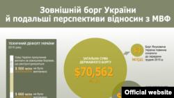 Ukraynanın xarici borcları və BVF ilə münasibətləri, infoqrafika