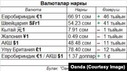 Валюталардын курсу, 29.10.2013.