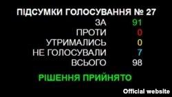 Результати голосування у Київраді за проект рішення «Про подолання наслідків совєцької окупації в мовній царині», 20 квітня 2017 року