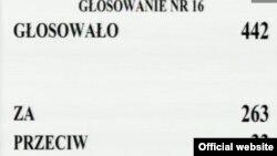 Результати голосування по «волинській» резолюції. Більшість проголосувала за поміркованішу версію тексту, Варшава, 12 липня 2013 року