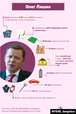 Статки і доходи кандидата у президенти Олега Ляшка